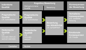 Forschungsmodell zur Verarbeitung von Produktqualitäten