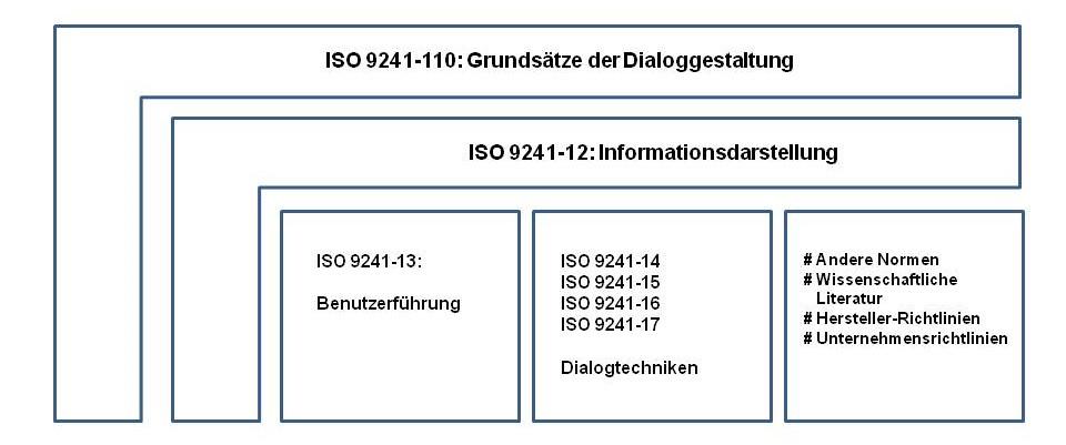 DIN EN ISO 9241-110 – Grundsätze der Dialoggestaltung