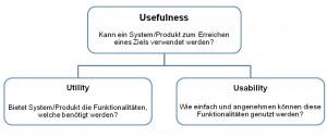 Usefulness Utility Usability
