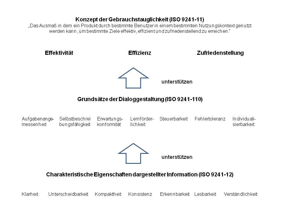 DIN EN ISO 9241-12 – Informationsdarstellung