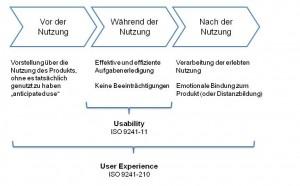 Zusammenhang zwischen User Experience und Usability